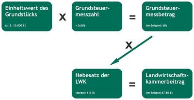 Landwirtschaftskammer Rheinland Pfalz Kammerbeitrag Willkommen