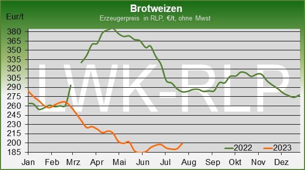 Beliebt Bevorzugt Getreide und Ölsaaten @UH_02